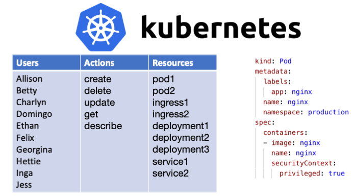Why RBAC is not Enough for Kubernetes Security