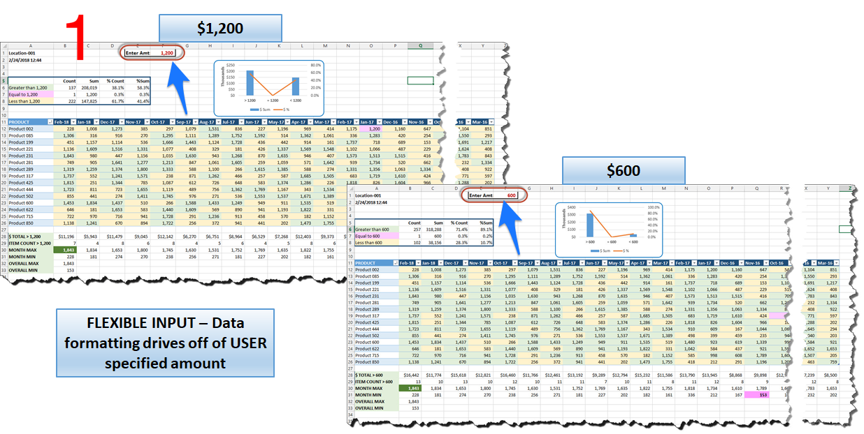 Microsoft Excel—4 Techniques to Glean Insight From a Report of Data