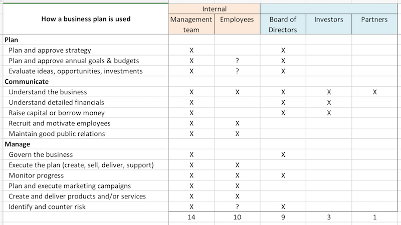 Help putting a business plan together