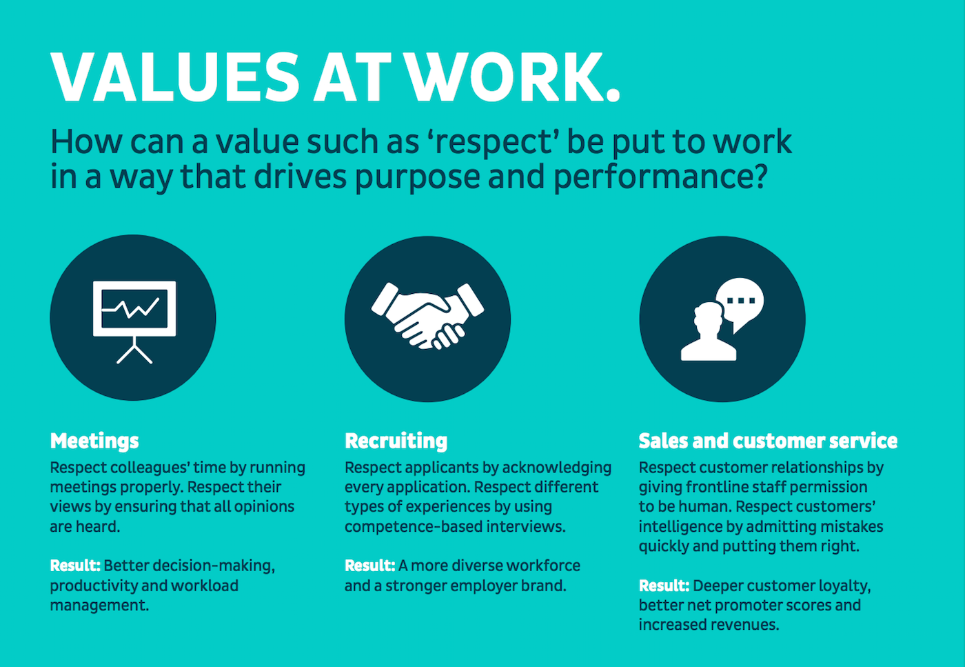 why values must be expressed as behaviours  u2013 purpose