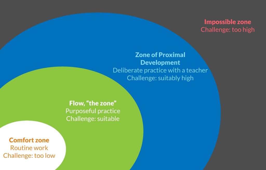 Learning together lifelearn medium this diagram combines vygotskys zone of proximal development cskszentmihlyis flow concept and ericssons deliberate practice ccuart Images