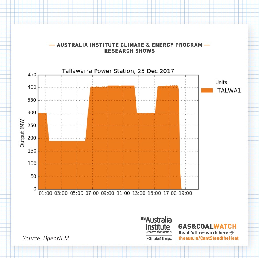 Every Time A Gas Or Coal Power Plant Broke Down This Summer Spoiler Diagram Breakdown 6 Tallawarra Station In New South Wales On Monday 25th December 2017