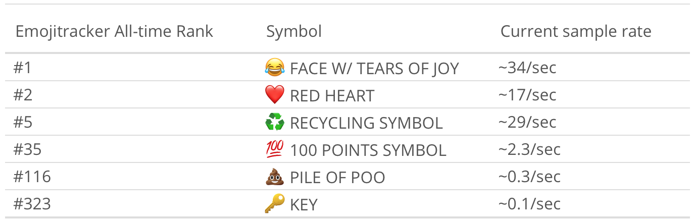 Why The Emoji Recycling Symbol Is Taking Over Twitter