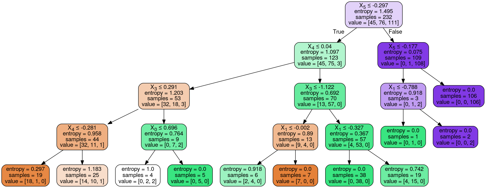 Decision Tree with max_depth