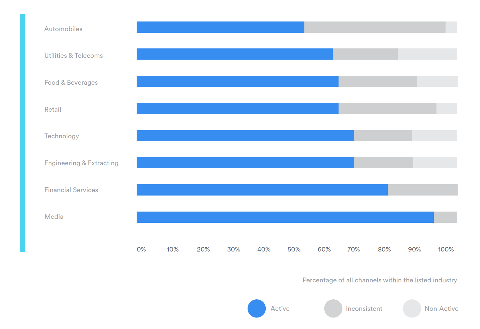 Insights into the online video strategies of the world's biggest brands and industries
