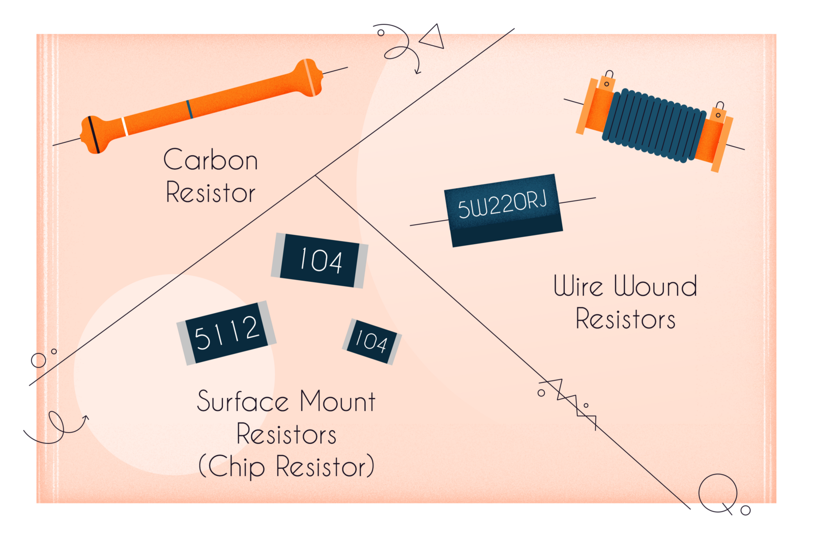 1 Electronics Whats That Resistors Infullmobile Blog Resistor Diagram Value The Is Can Take Many Forms