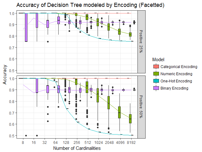 Visiting Categorical Features And Encoding In Decision Trees