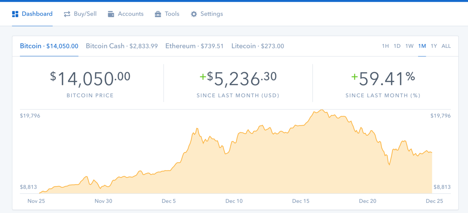 Ethereum worth investing in