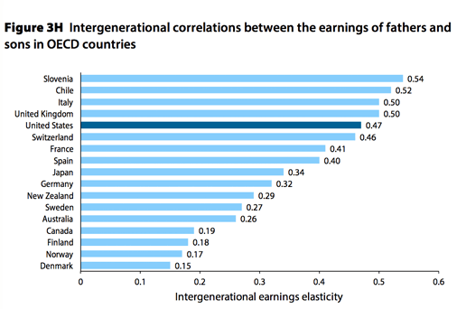 intergeneration mobility of wealth