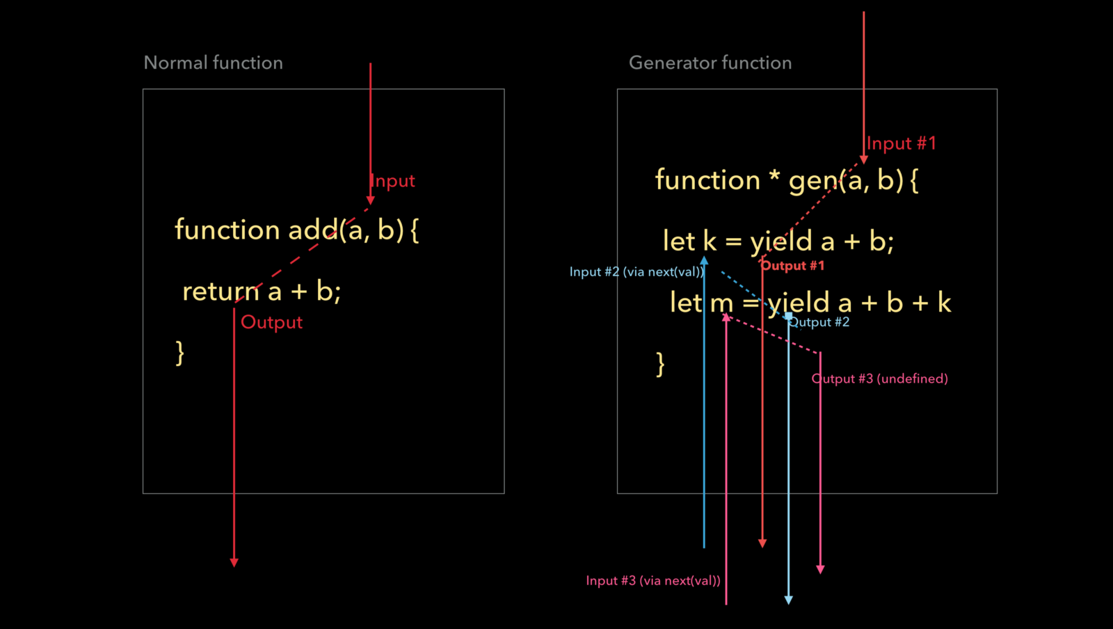 Normal function vs Generator function