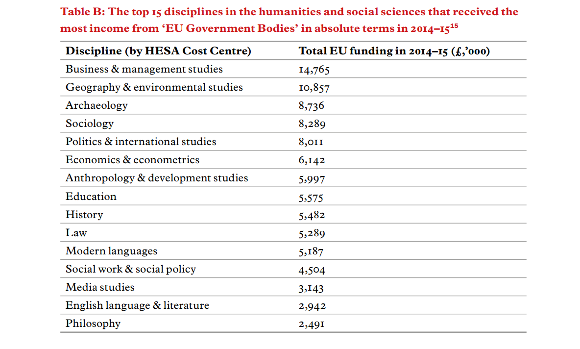 5 disciplines of social science