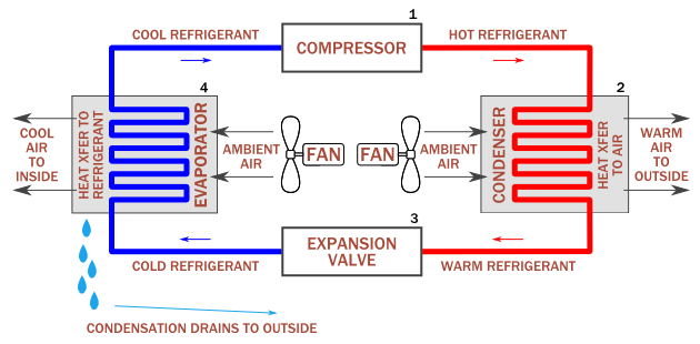 how does a condenser coil work in air conditioner