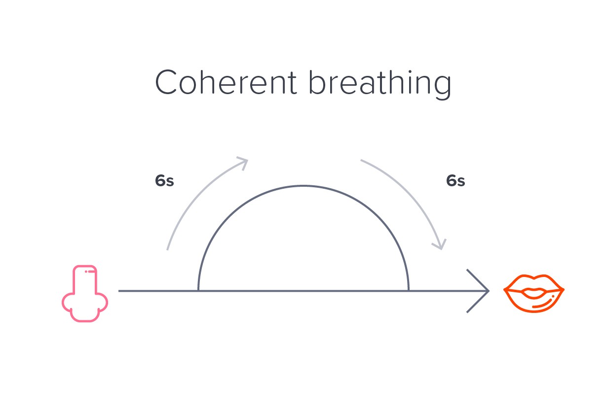 11 Breathing Practices To Get You Through A Rough Patch Inhalation And Exhalation Diagram Inhalingdiagram Repeat Until Youre Feeling Better