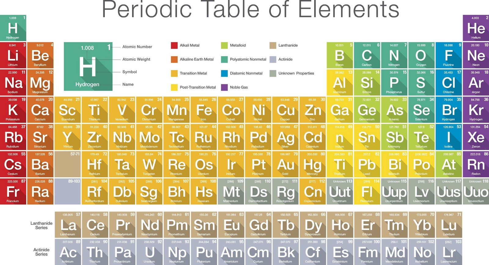 Modern Periodic Table Of Elements 118 Periodic Table Medium