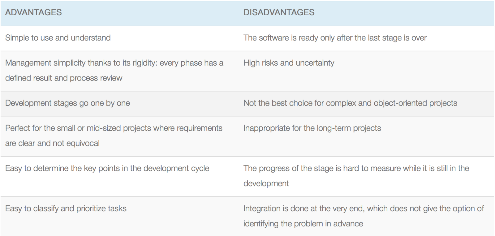component based software engineering advantages and disadvantages