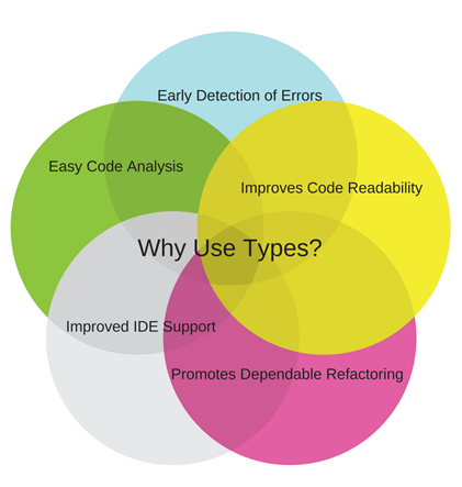 Why use types?
