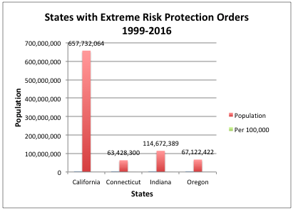 Image result for emergency risk protection orders
