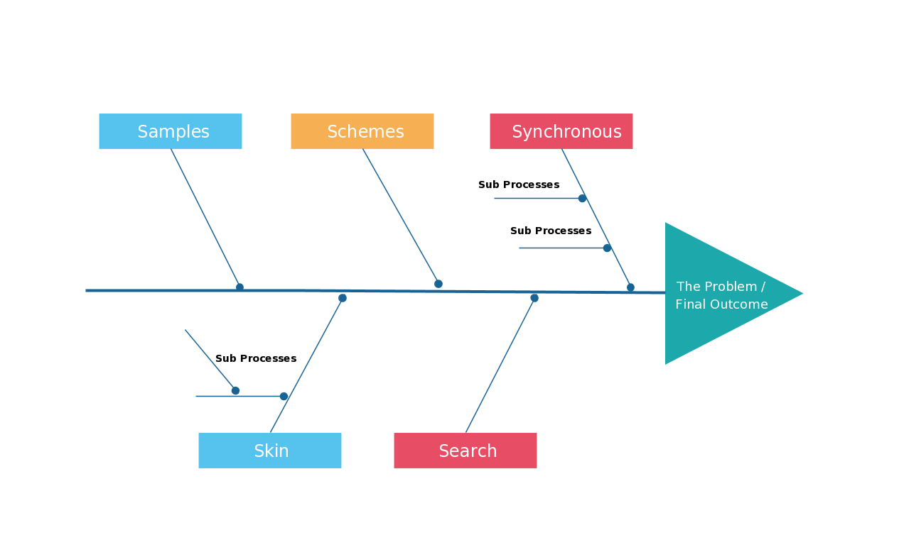 everything you need to know about fishbone diagrams
