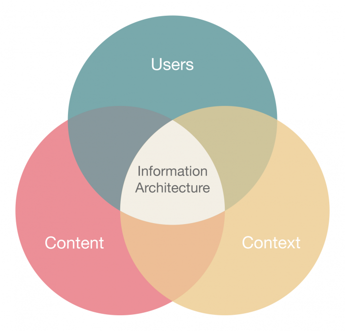 Information Architecture: then, now, and in the future