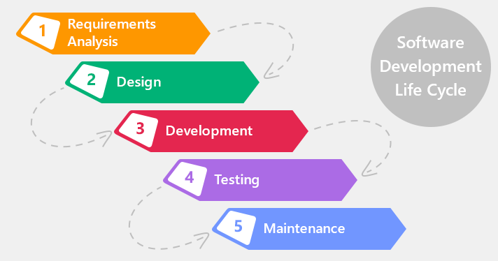 Product development using agile methodology for Waterfall phases