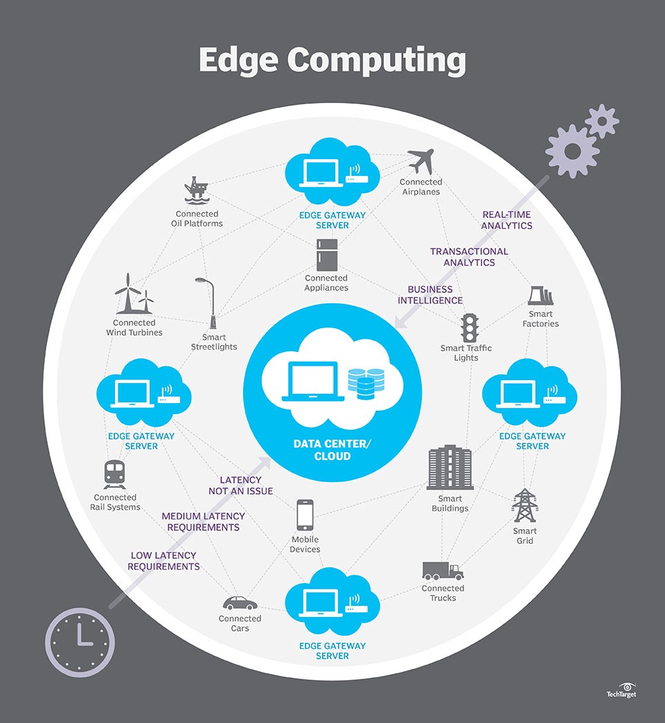Edge Computing The New Frontier Of The Web Hacker Noon