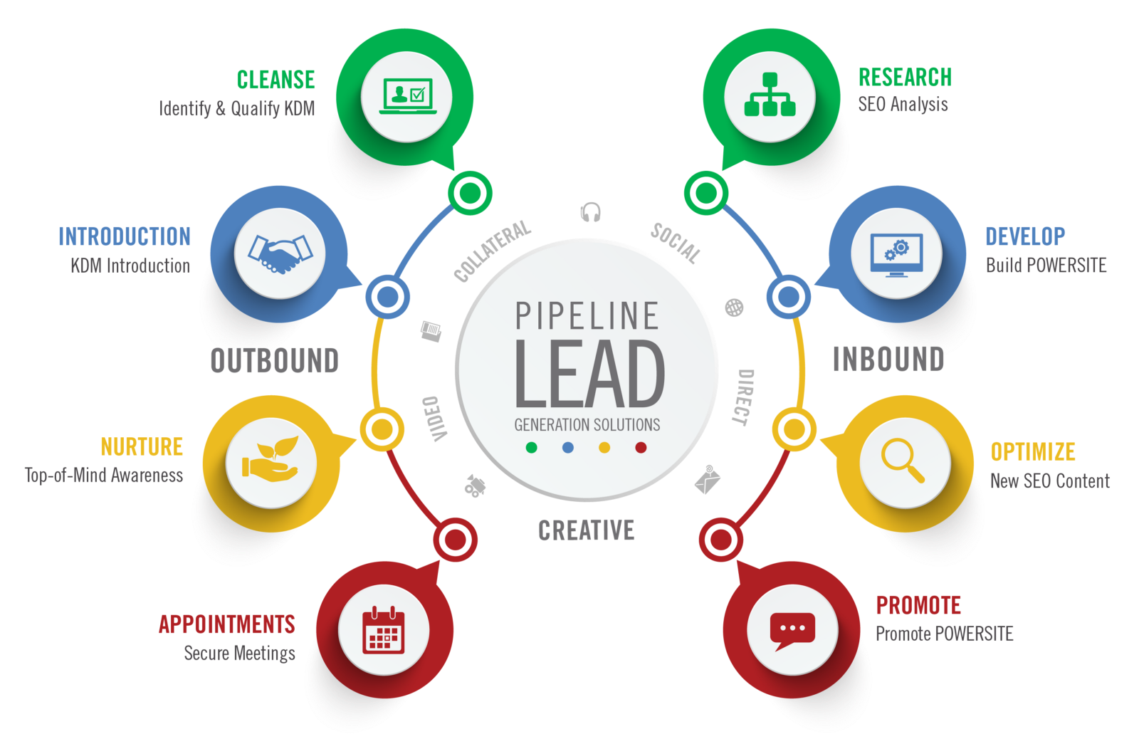 What Are Excellent Ways For Lead Generation For A Digital