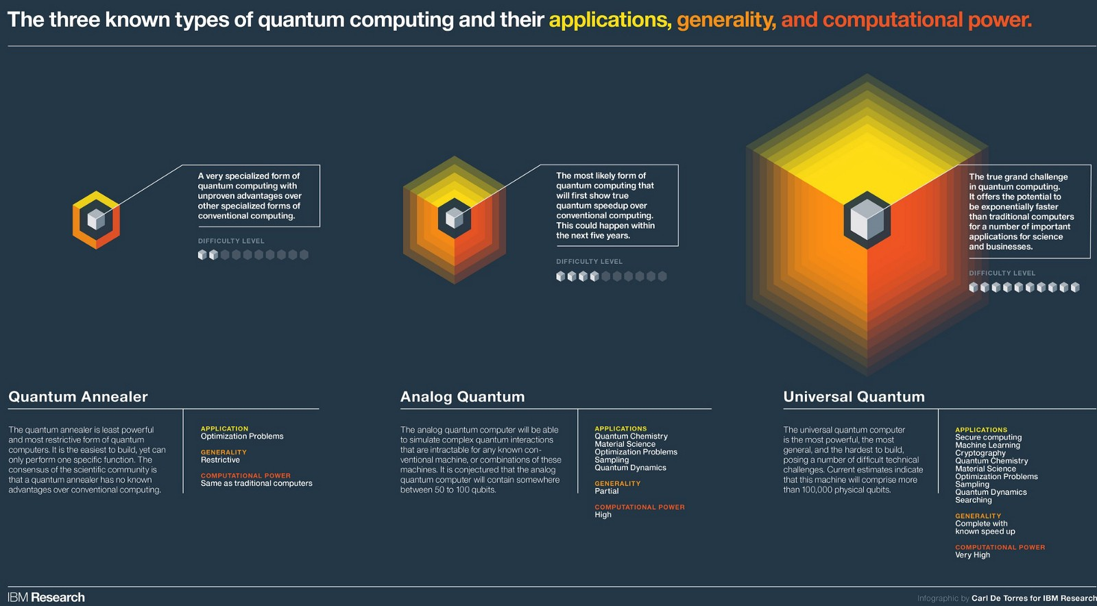 a look at quantum computing and its applications Quantum computing is the next big security benefits of mastering quantum computing  out of research labs in search of broader investment and applications.