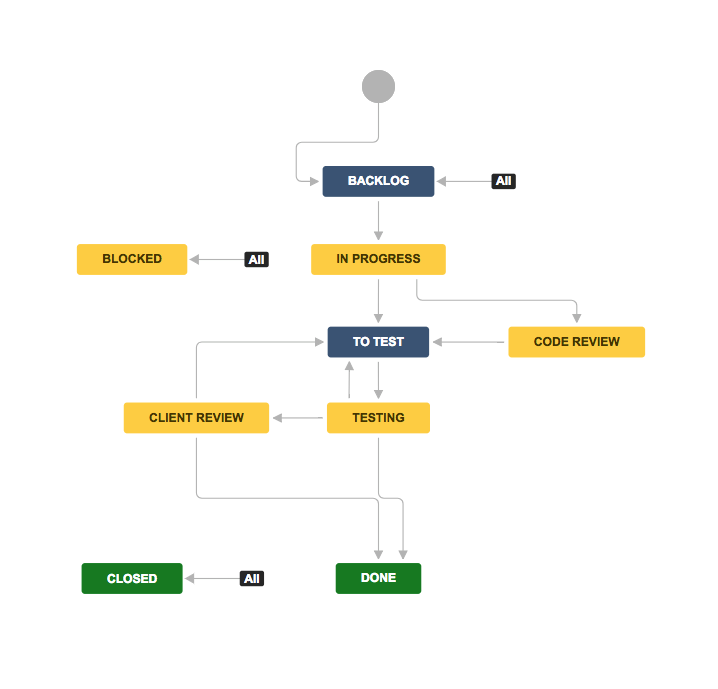 jira workflow configuration tips  explanation  u0026 examples
