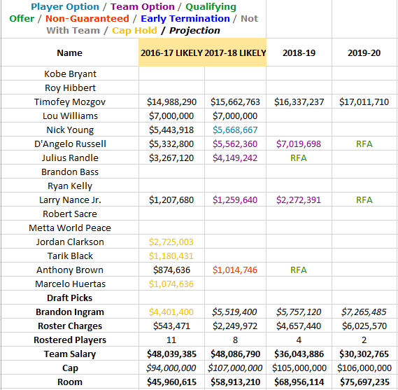The Lakers are now looking at about  46 million in projected cap room. And  four years  64 million is totally reasonable for a starting center under  this new ... 9cb733773
