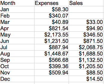 year one farming expenses sales monthly invironment medium