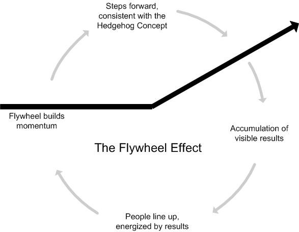 When They Can Feel The Flywheel Beginning To Build Sd That S Bulk Of People Line Up Throw Their Shoulders Agains Wheel And Push