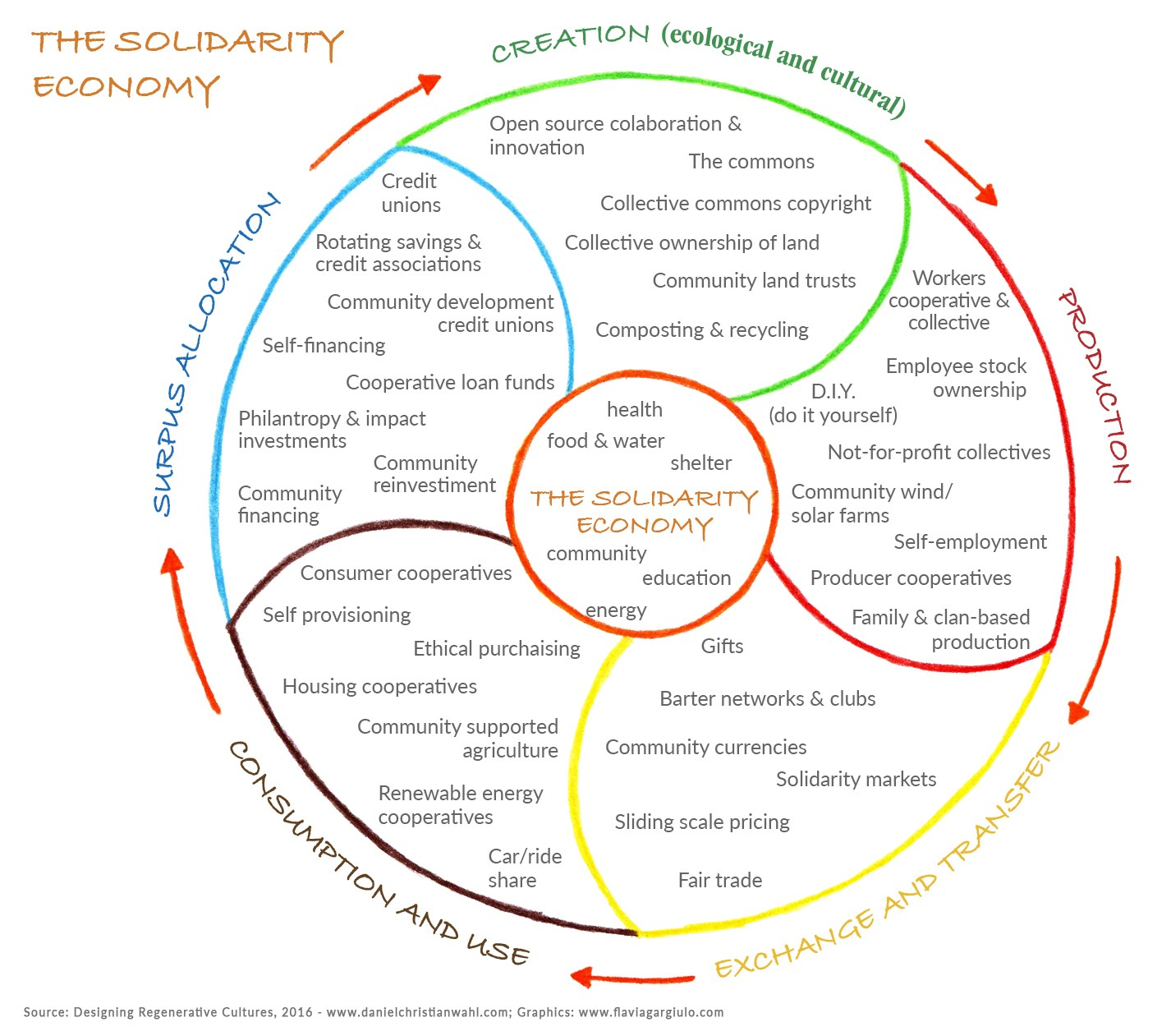 Thriving communities the solidarity economy daniel christian figure 25 the solidarity economy redrawn with original content with permission of ethan miller malvernweather