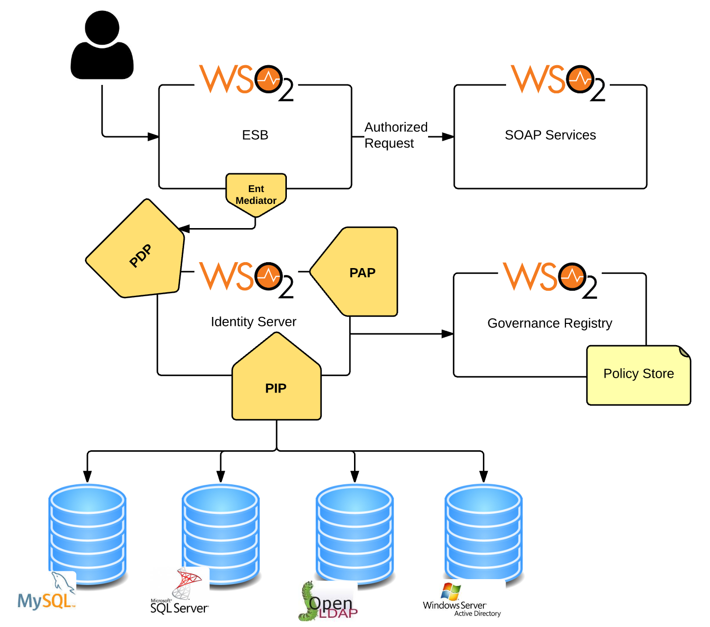 Thirty Solution Patterns With The Wso2 Identity Server Diagram 1 Operation Of Sso For Web Service Shibboleth 260 User Administration Operations From A Third Party App