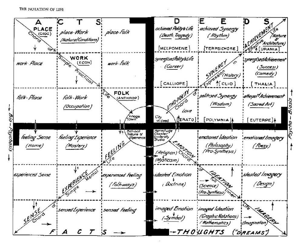 Design And Planning For People In Place Sir Patrick Geddes 1854 About How To Easily Read Chord Diagrams Or Often Called Stamps One Of Complex Maps A Participatory Holistic View Life Image