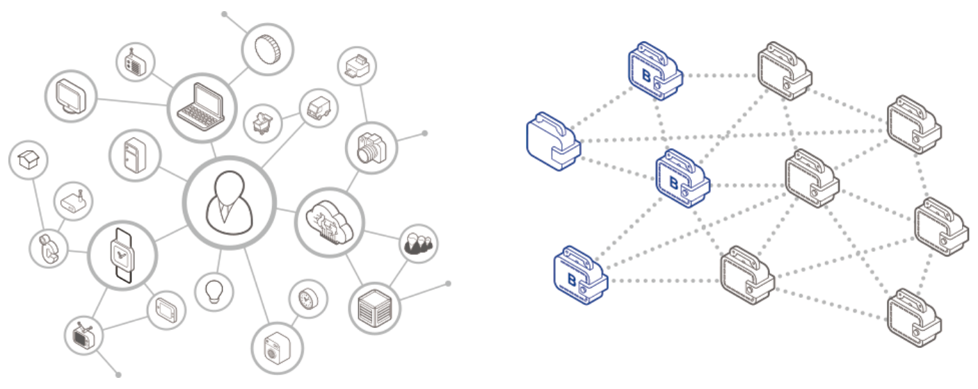On Blockchain And The Internet Of Things At Berkeley Typical Home Wireless Network Diagram Source