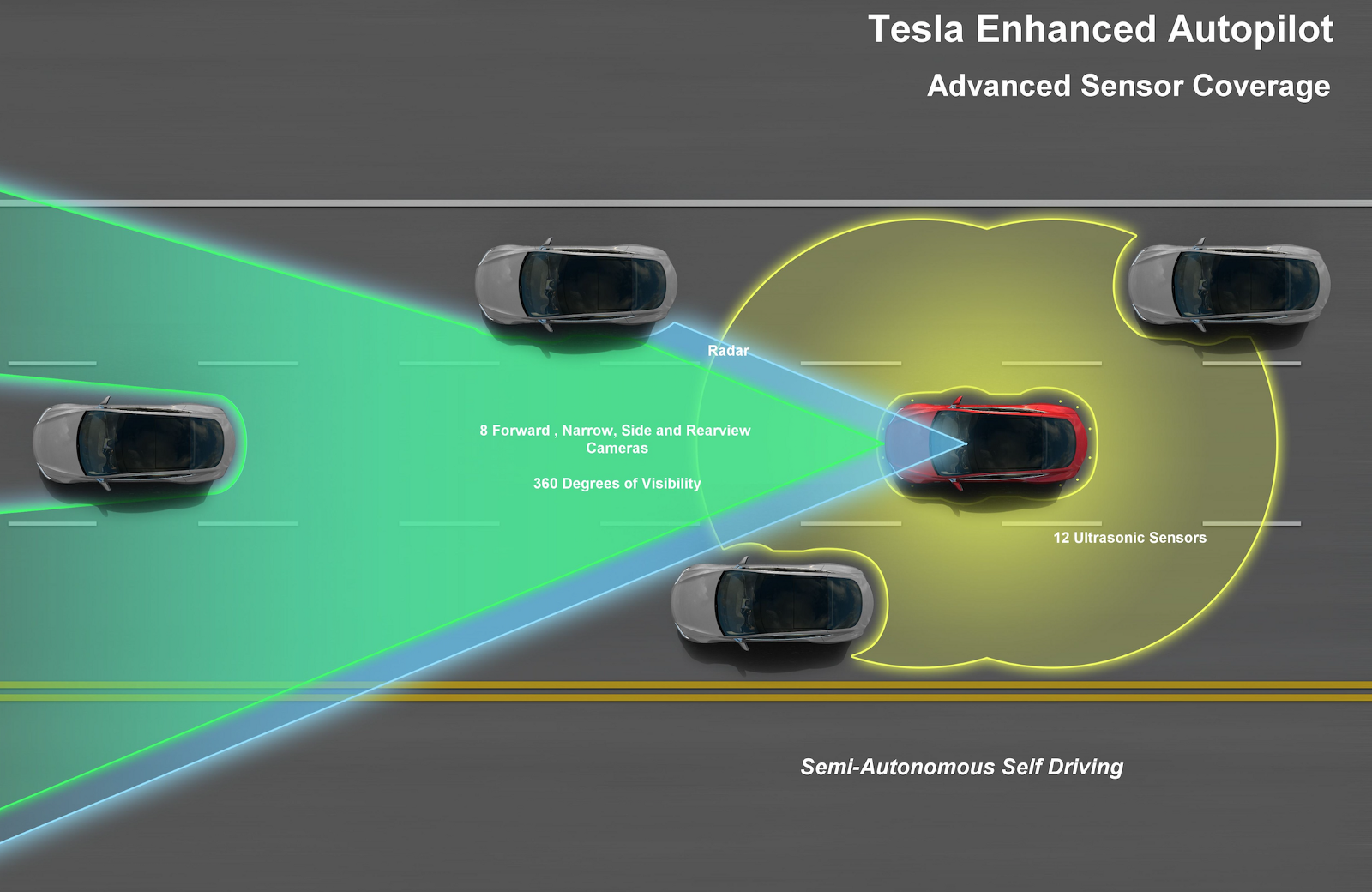 Tesla Update >> Tesla Enhanced Autopilot Overview — L2 Self Driving HW2