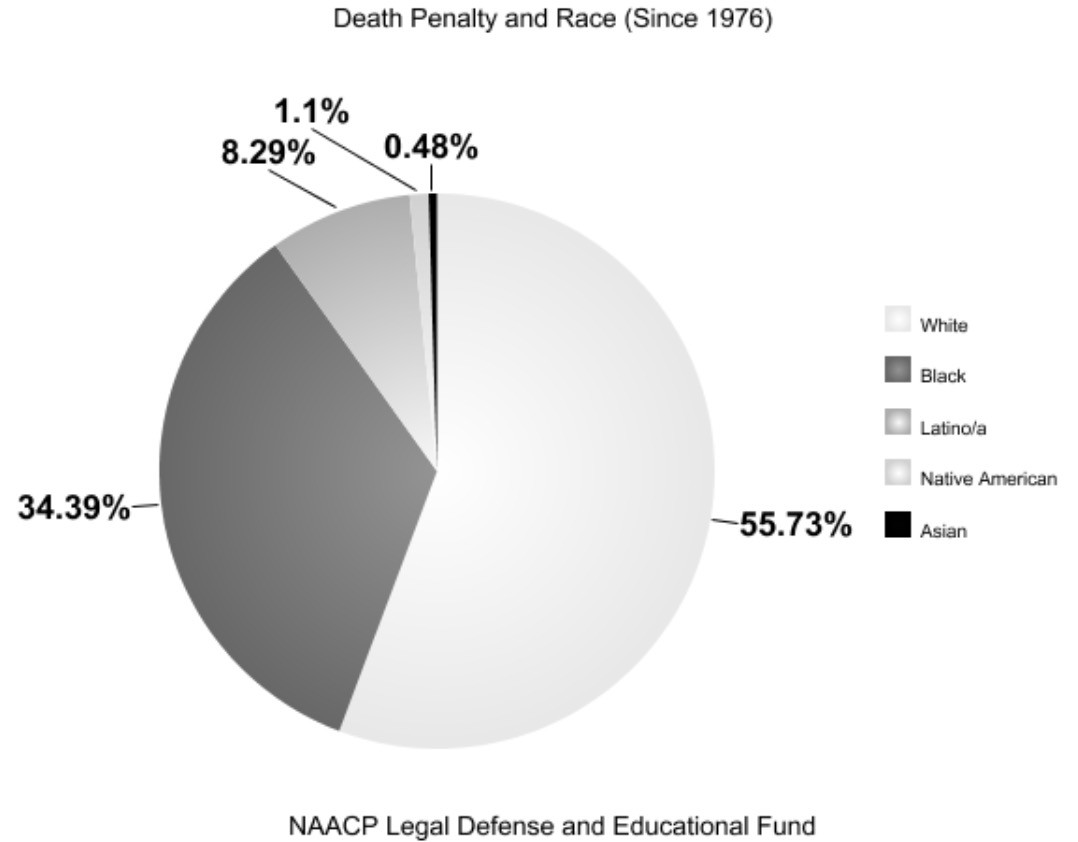 a report on racism and capital punishment Capital punishment and race: racial culture of the recent report from the death penalty attribute racial disparities in all aspects of capital punishment.