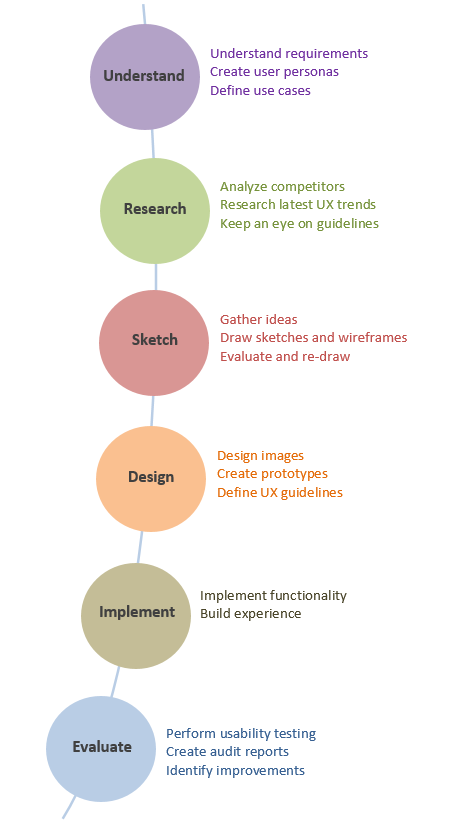 User Experience Design Process Ux Planet