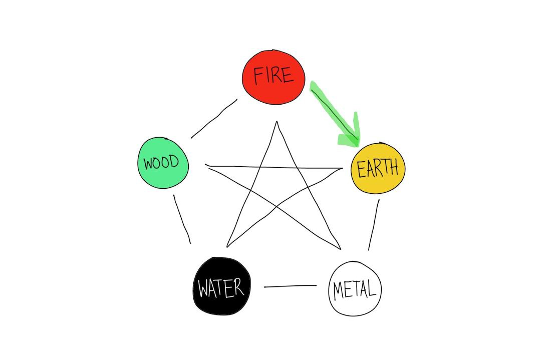 fire creation diagram wiring diagram online Creation Diagrams Numbers 5 phases, pt 3 a beginner\u0027s guide to chinese medicine medium fire creation diagram