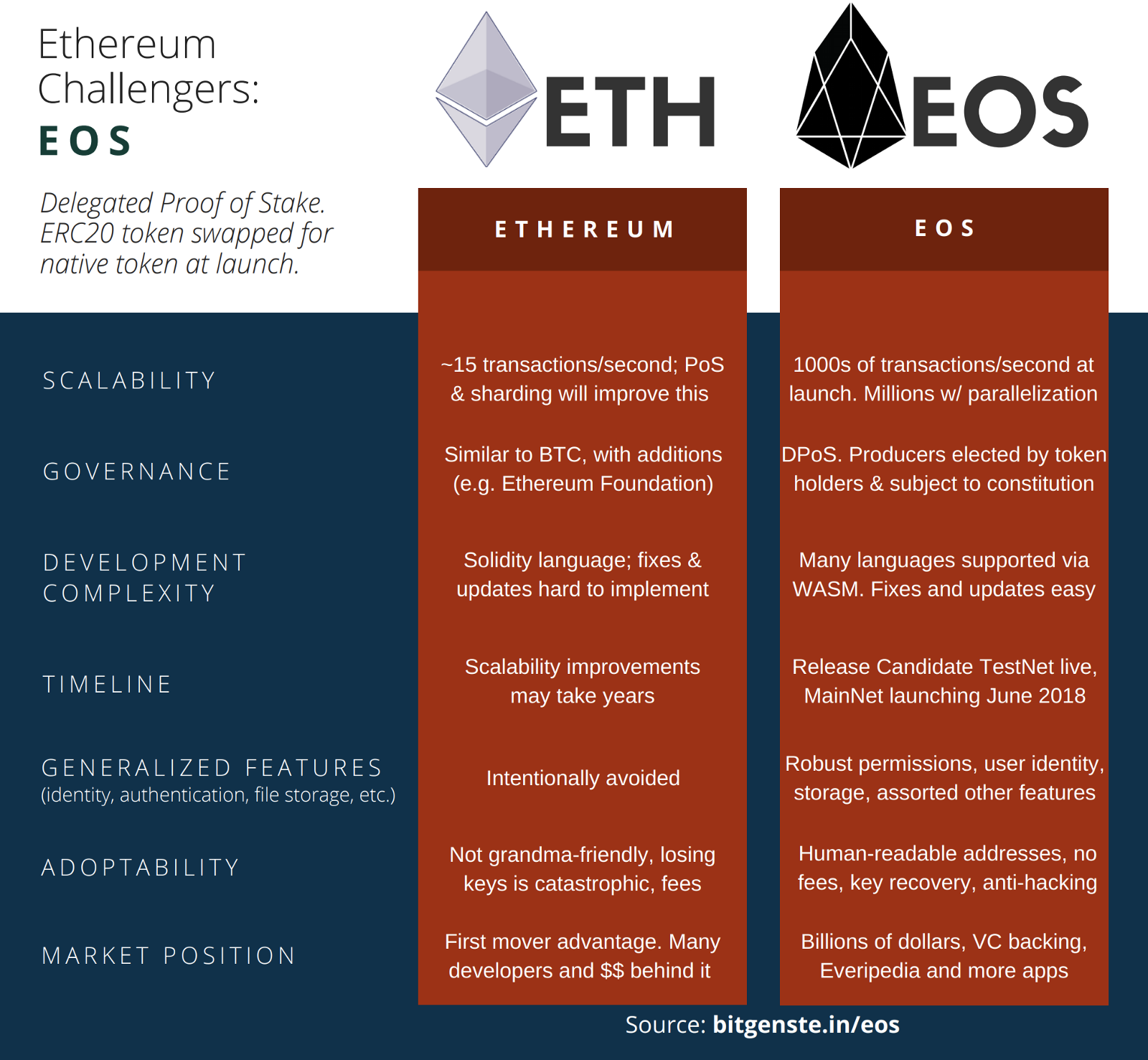 Everything they don't want you to know about EOS.
