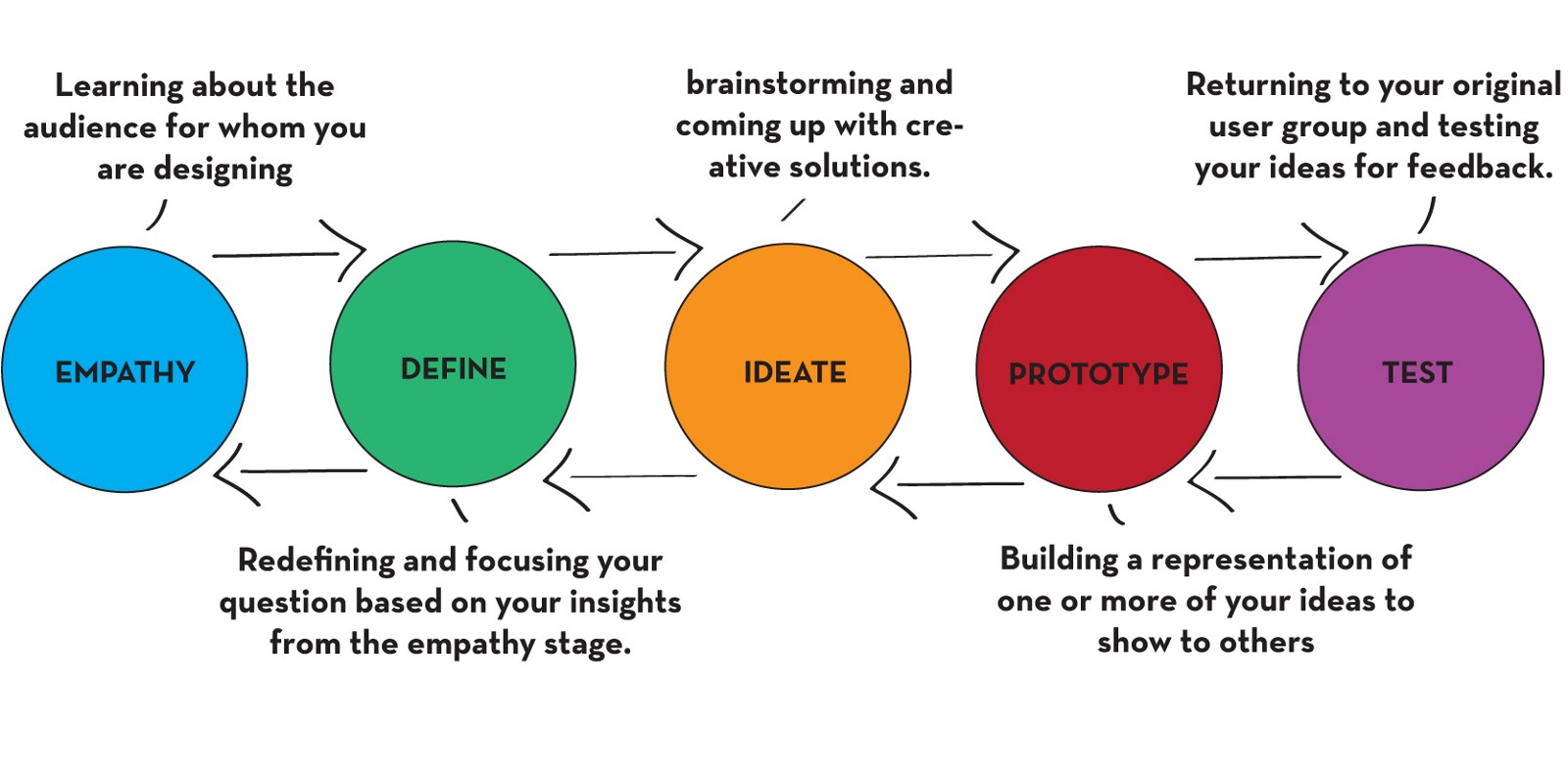 Lean vs design thinking art marketing for What is ideo
