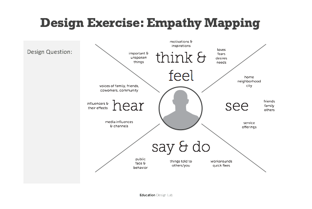 5 entry points in design thinking for shared governance the above template is for empathy mapping where you would put a person experiencing the problem youre solving for at the center say a first generation pronofoot35fo Choice Image
