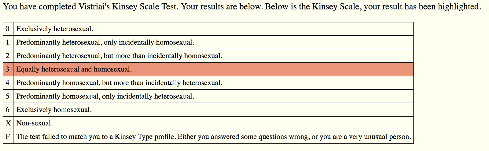 Bisexuality test