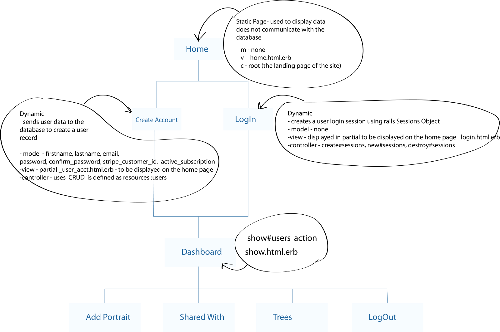 Rubyonrails app development mvc uml diagram3 thatlovelypractice a site navigation map helps the programmers easily represent the parts of the application in rails ccuart Gallery