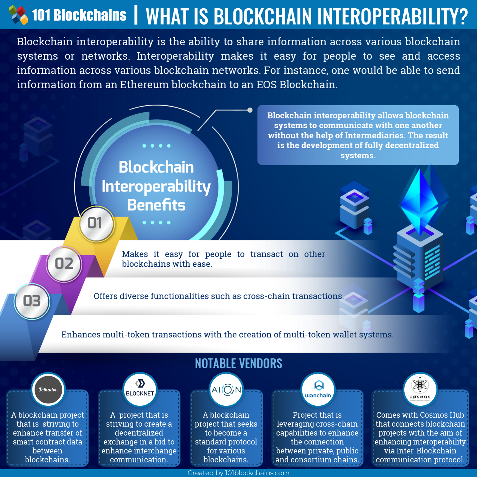 Top 7 Blockchain Technology Trends to Watch in 2019