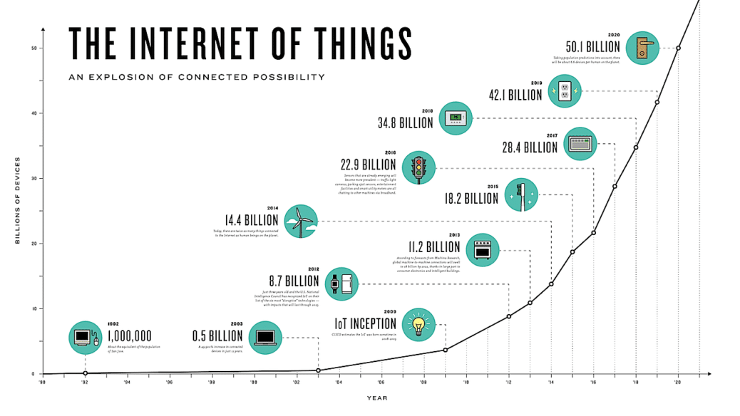 So What If We Apply Moores Law To >> Moore S Law And The Future Of Iot Mybit Medium