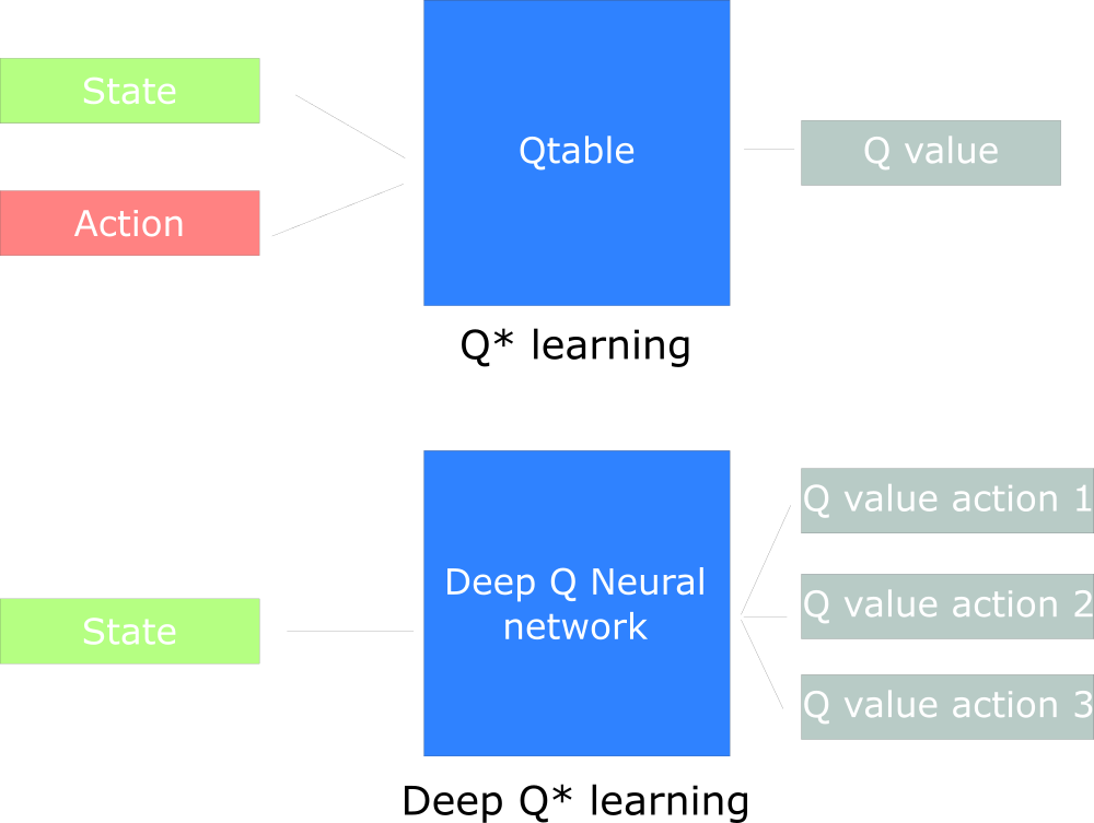 An introduction to deep q learning lets play doom how does deep q learning work this will be the sciox Images