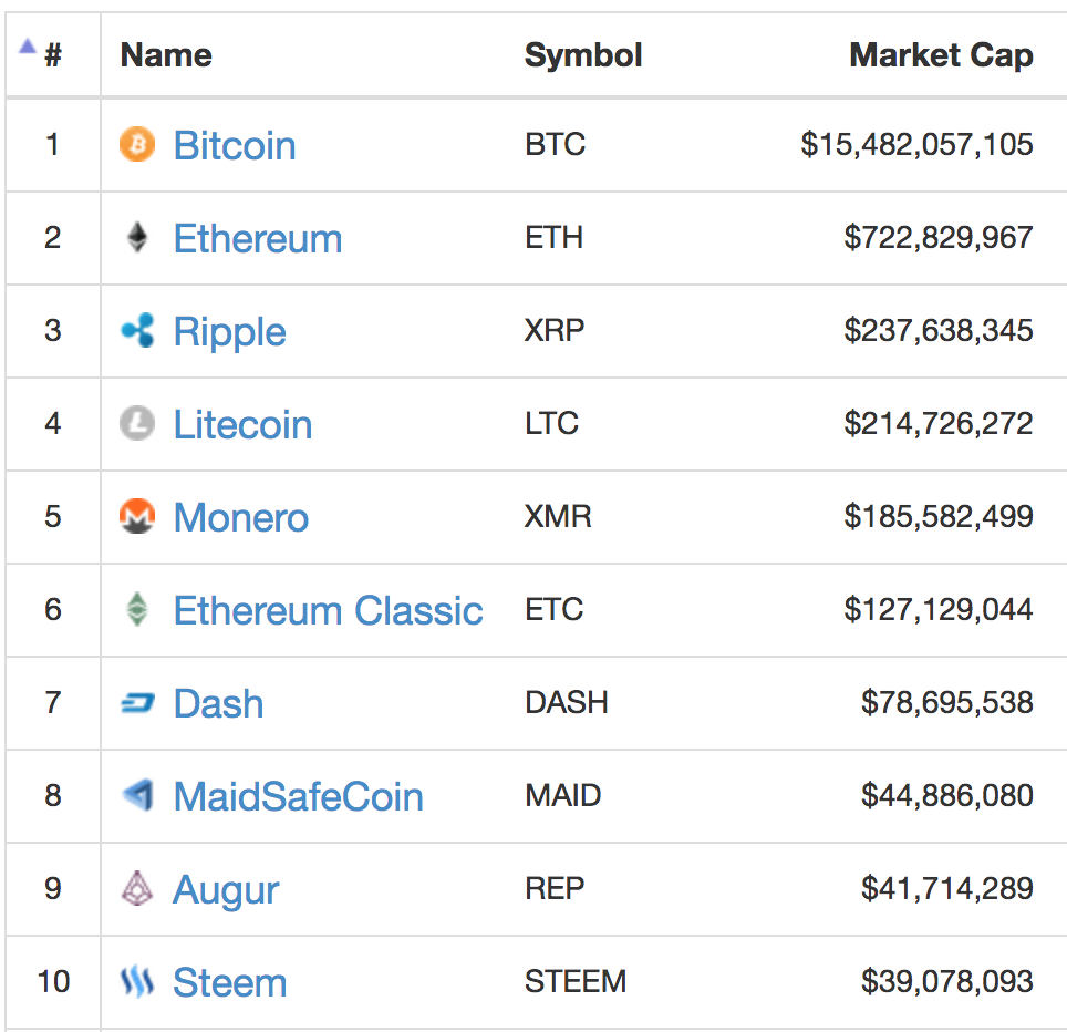 popular cryptocurrency coins