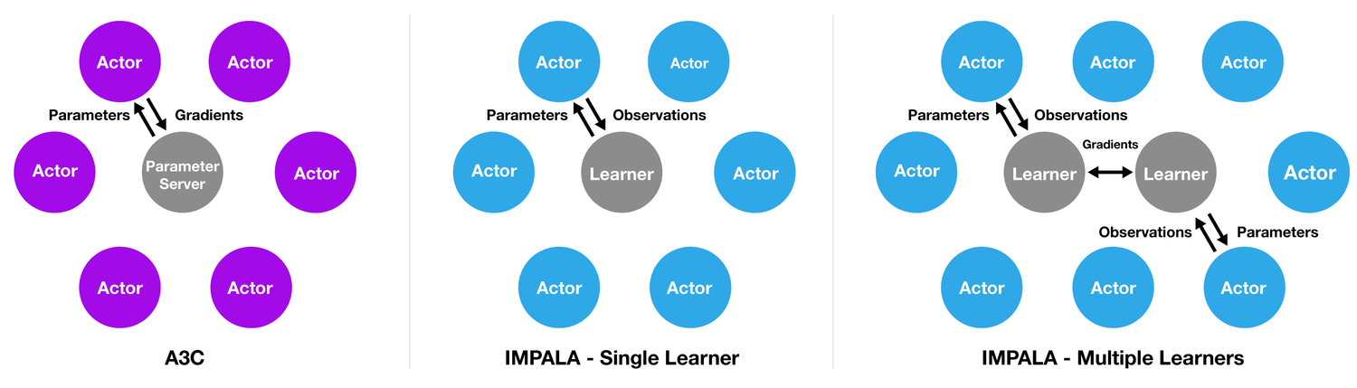 What's New in Deep Learning Research: Understanding DeepMind's IMPALA