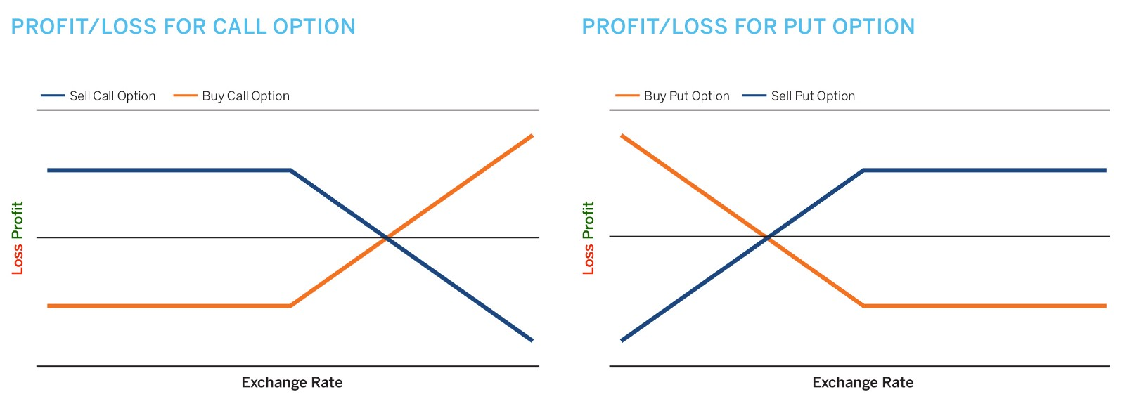 Binary options payoff diagram